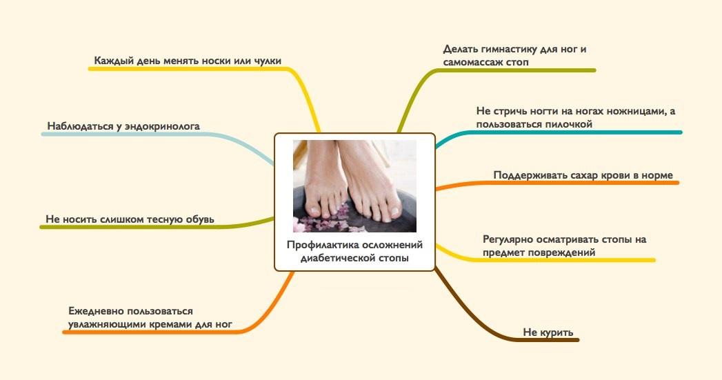 Как лечить волдыри от диабета на ногах