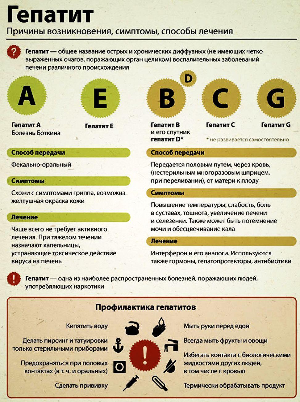 Все виды и формы гепатита, их признаки и симптомы