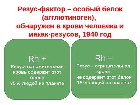 Анализ на резус-фактор
