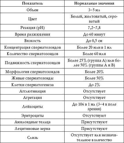Нормы спермограммы в таблице