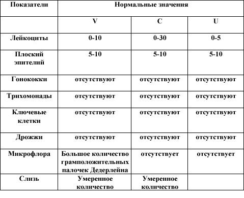 Пример анализа на флору в мазке
