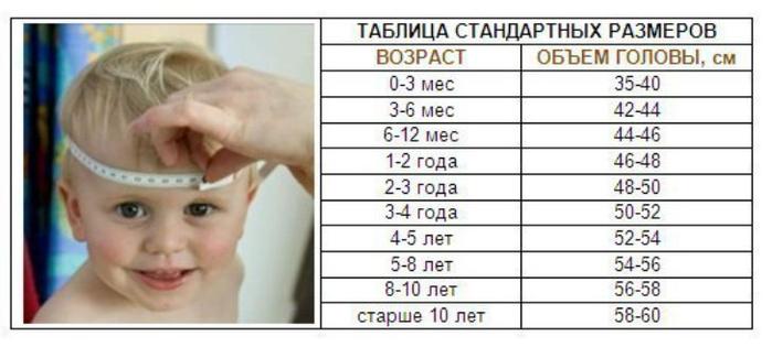 Нормы окружности ребенка при рождении