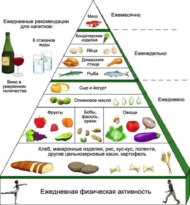Ориентировочный рацион питания при подагре