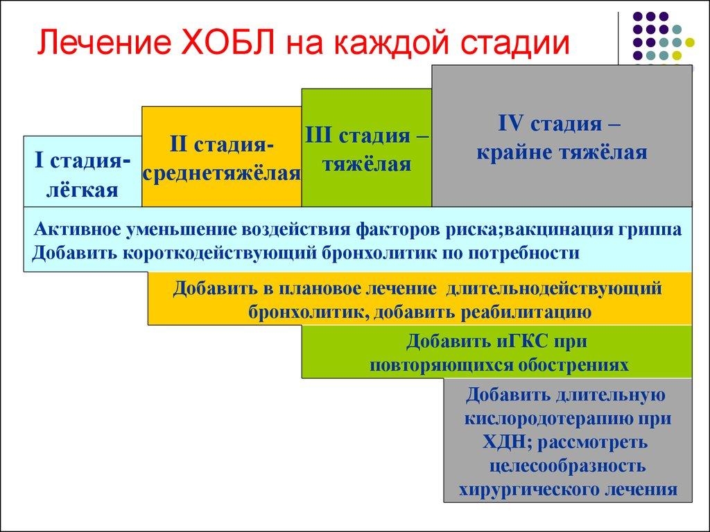 sovremennoe-lechenie-xobl-terapiya-operaciya-pri-xronicheskoj-obstruktivnoj-bolezni-legkix