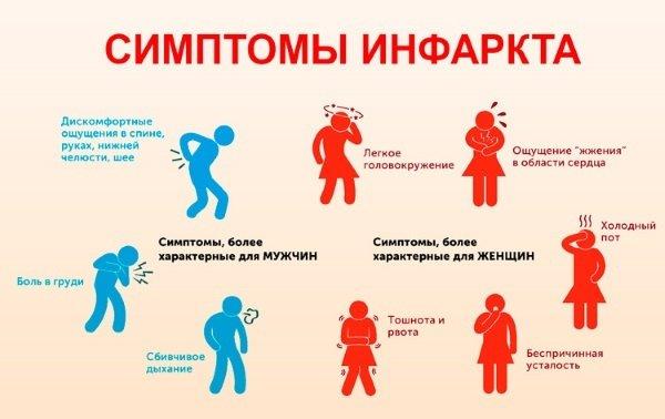 Симптомы инфаркта миокарда у женщин и мужчин