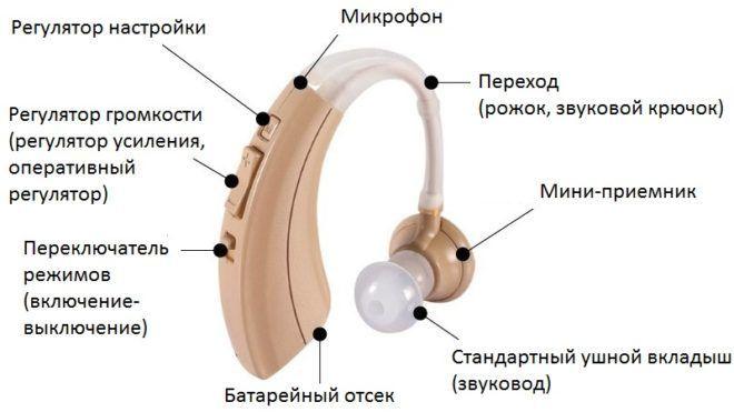 Лечение адгезивного среднего отита - слухопротезирование